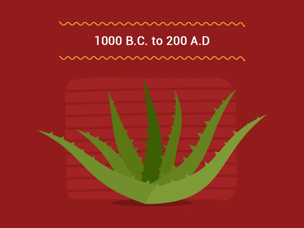 1000 B.c. To 200 A.d